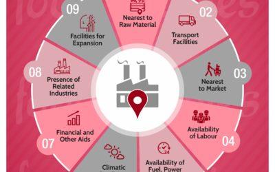 9 Checklist For Shortlisting Food Factory Location