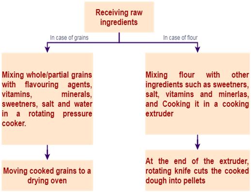 Preparing the grain