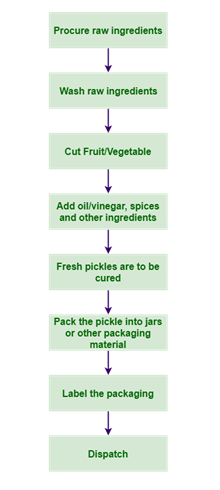 Current Market Trends of Indian Pickle Processing | Food Buddies