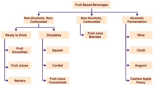 Types of fruit Beverages