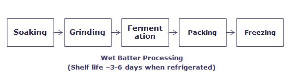 Batter Procesing
